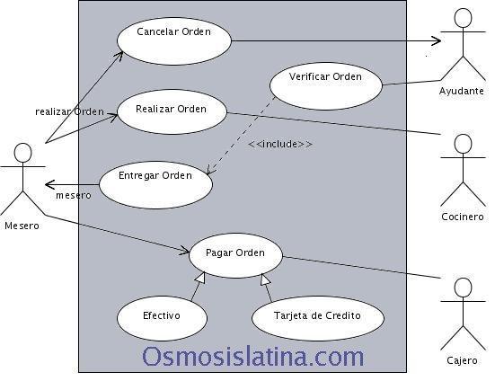 Diagrama Uso Caso